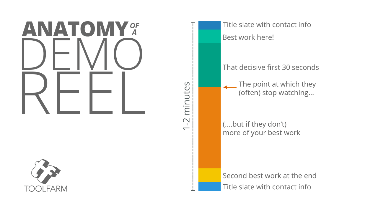 Anatomy of a Demo Reel - length best piece first