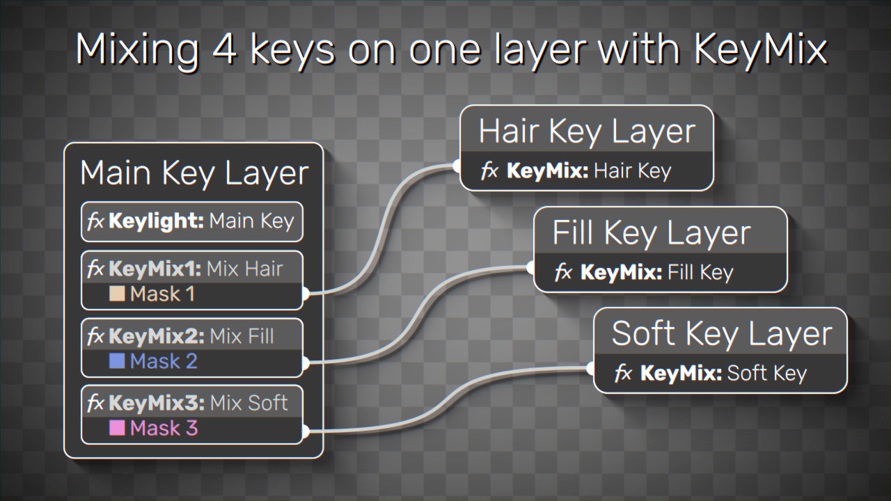 Plugin Everything Keymix tutorial