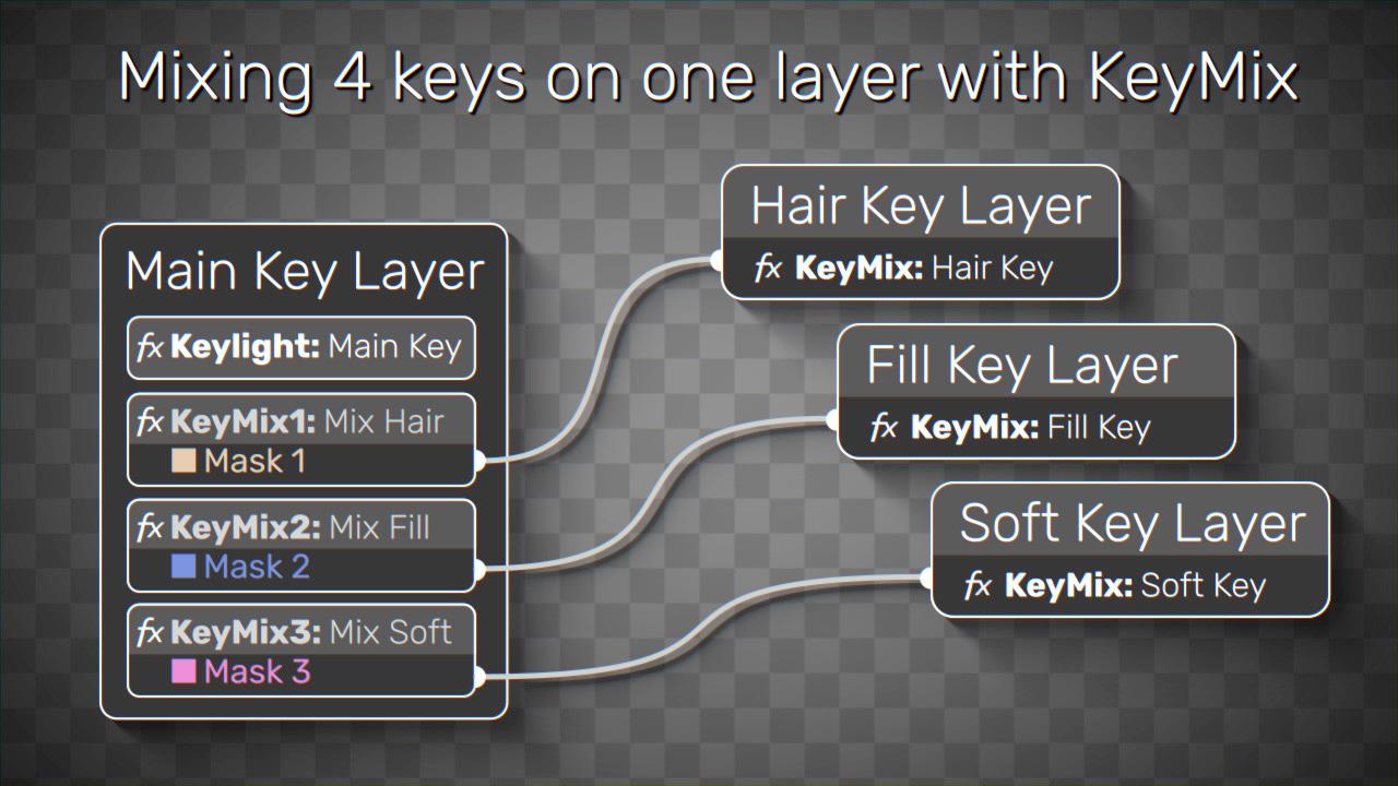 Plugin Everything Keymix tutorial