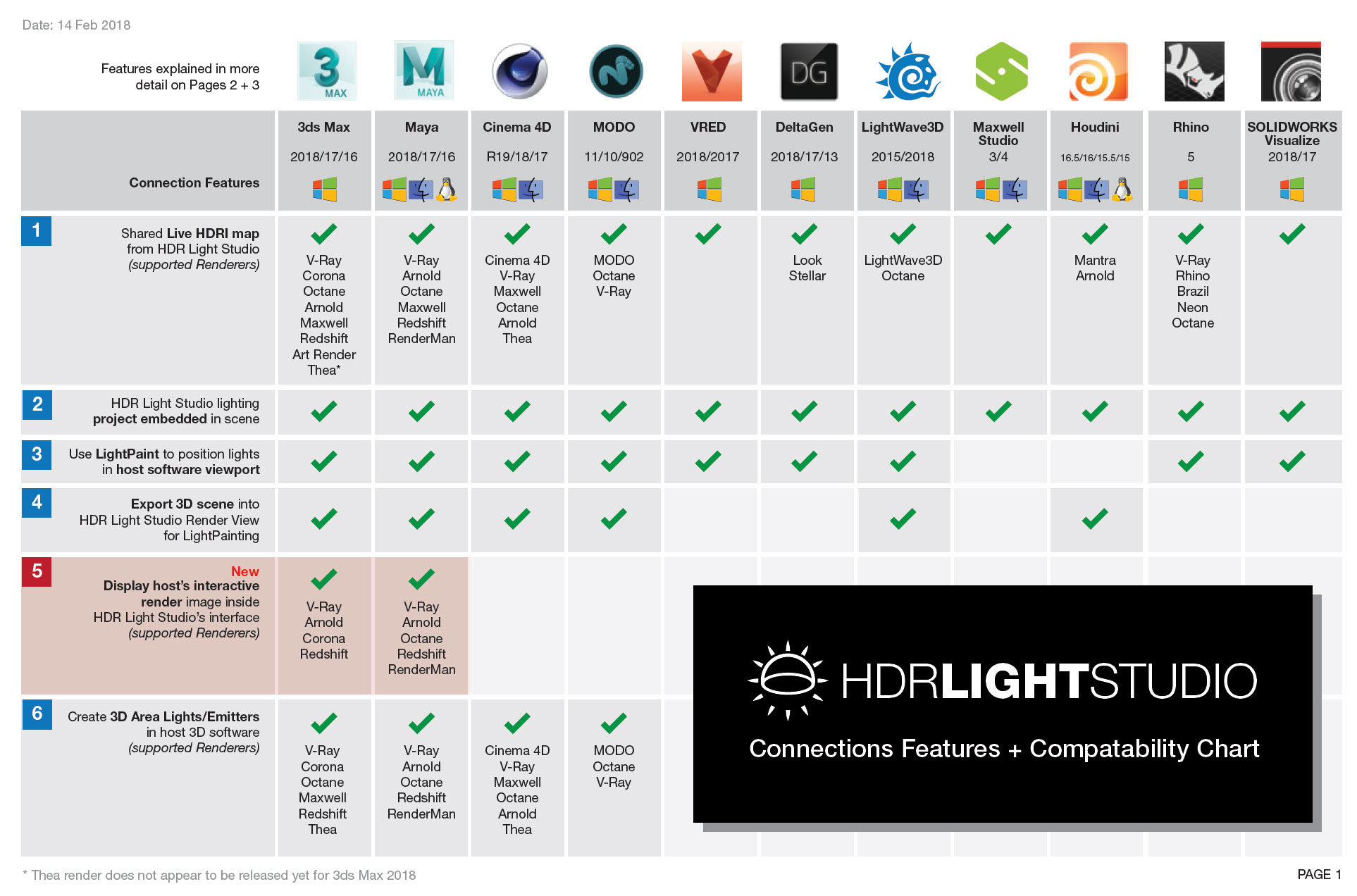 lightmap compatibility chart