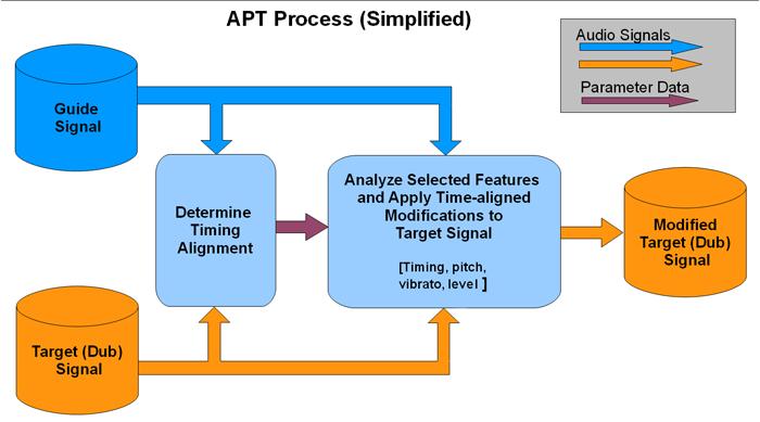 apt block diagram