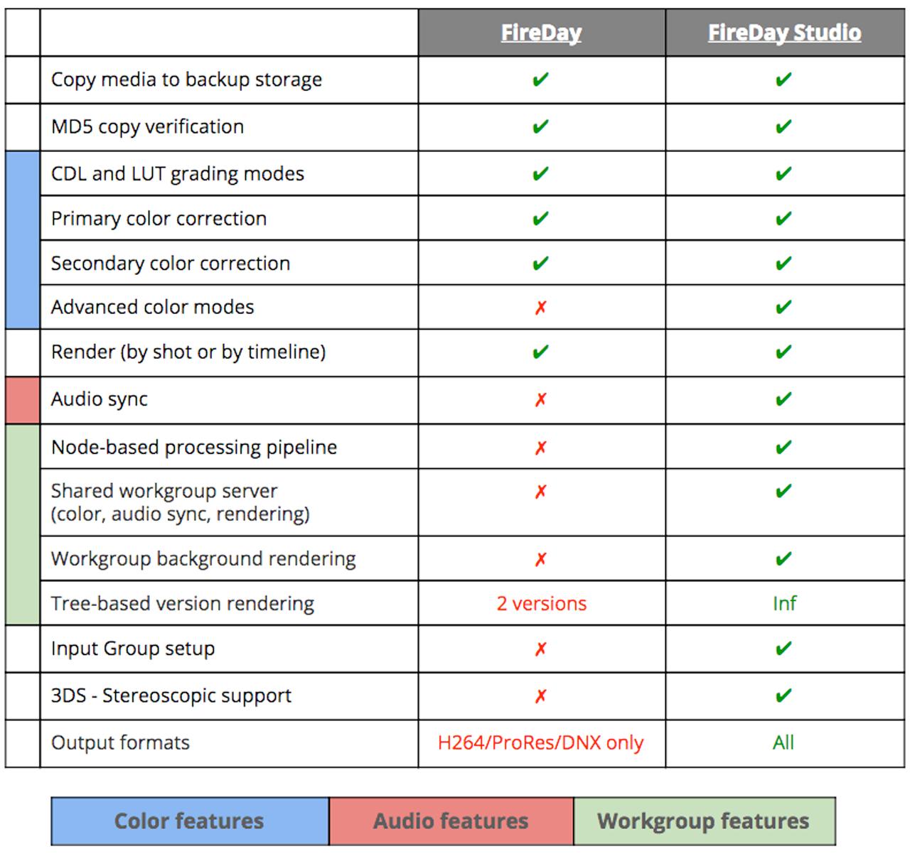 firefly fireday comparison chart
