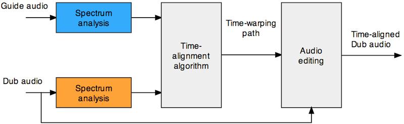 vocalign diagram