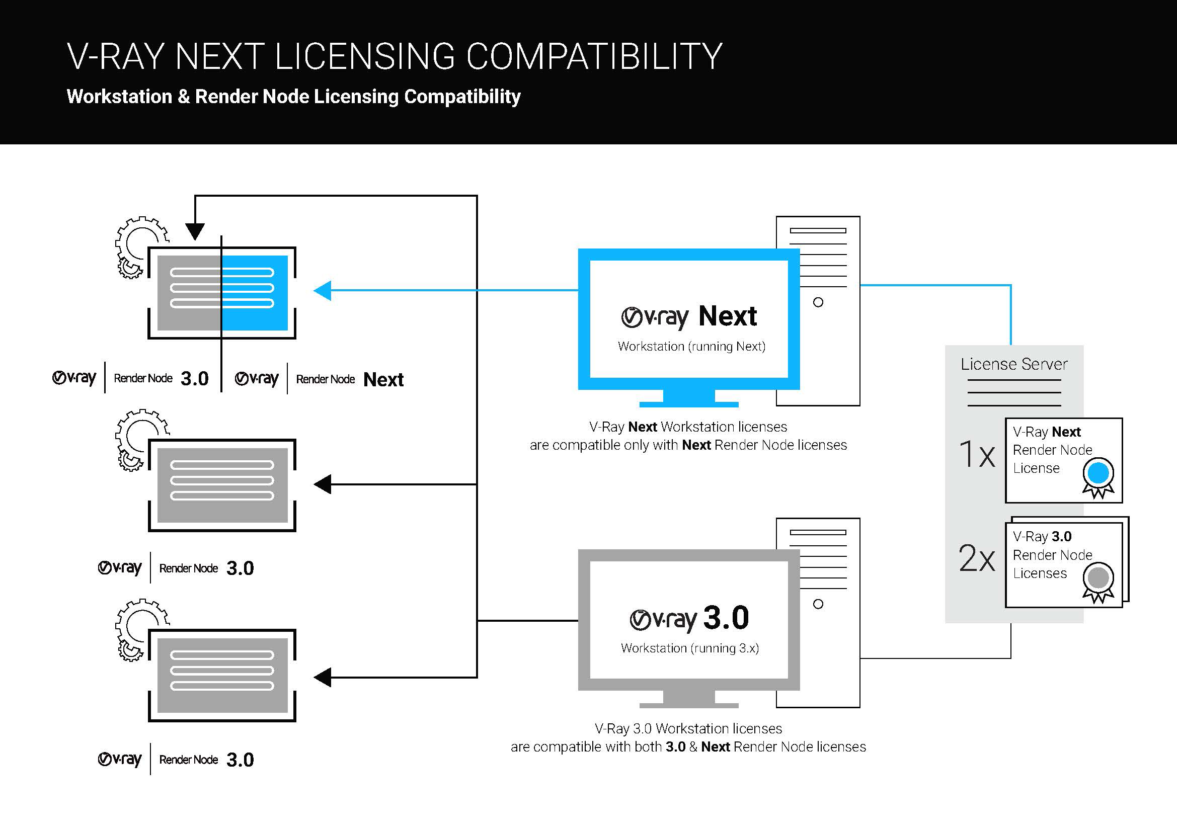 vray next compatability diagram