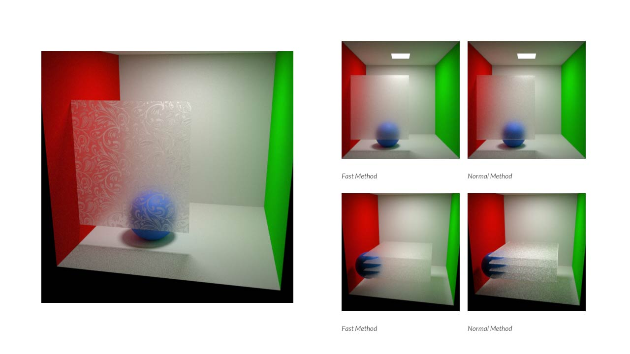 An Efficient Method for Rendering Frosted Glass
